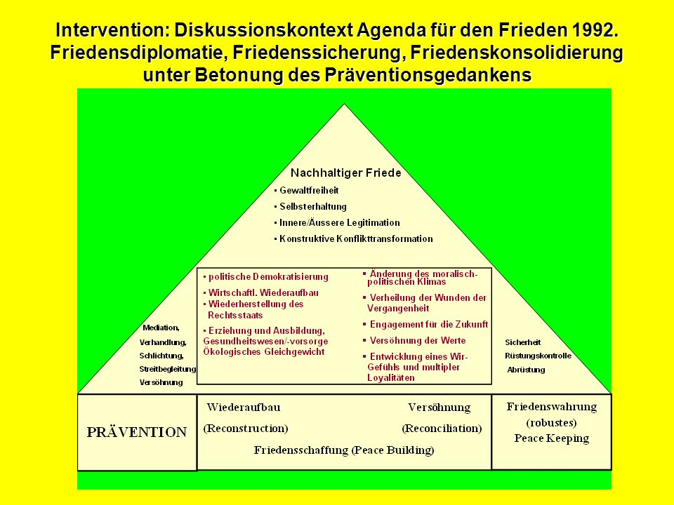 Intervention: Diskussionskontext Agenda für den Frieden 1992.