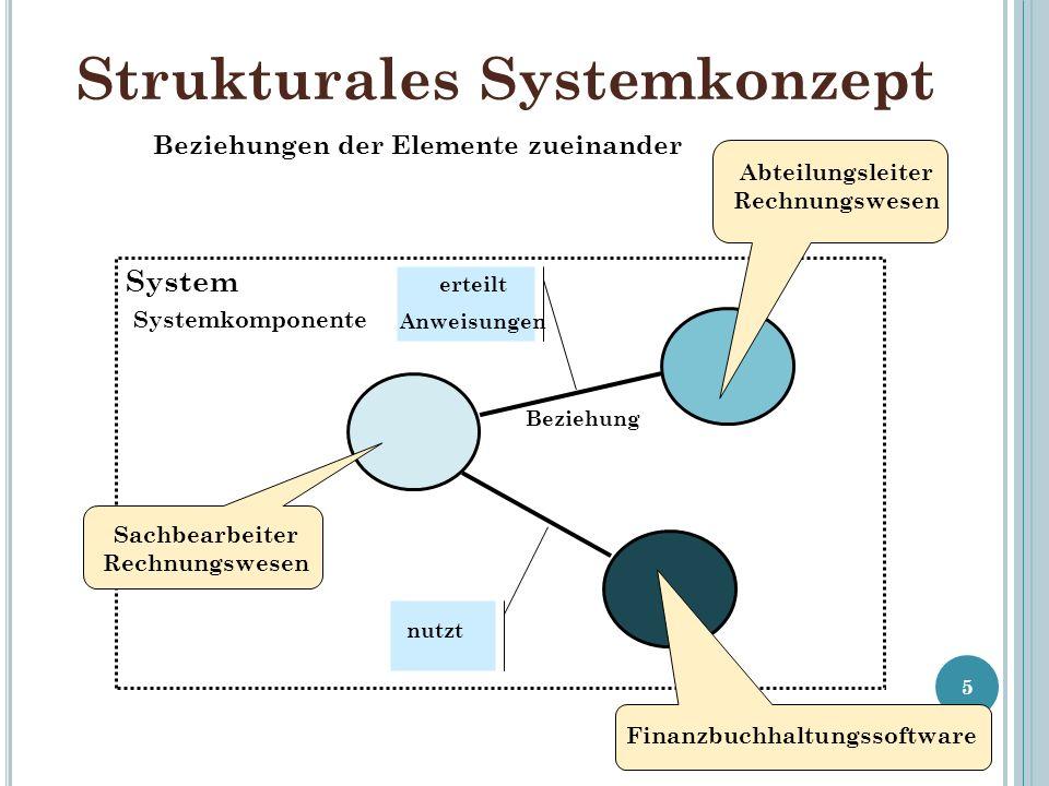 Strukturales Systemkonzept 5 Abteilungsleiter Rechnungswesen Finanzbuchhaltungssoftware Sachbearbeiter Rechnungswesen System Systemkomponente Beziehung erteilt Anweisungen nutzt Beziehungen der Elemente zueinander