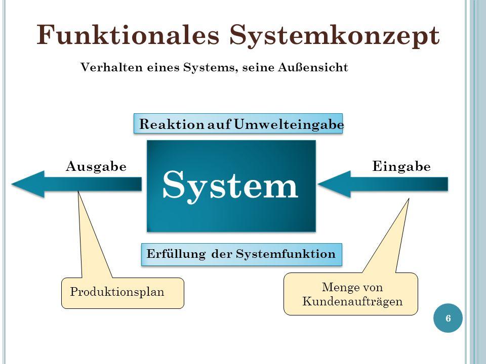 Funktionales Systemkonzept 6 Verhalten eines Systems, seine Außensicht System EingabeAusgabe Menge von Kundenaufträgen Produktionsplan Reaktion auf Umwelteingabe Erfüllung der Systemfunktion