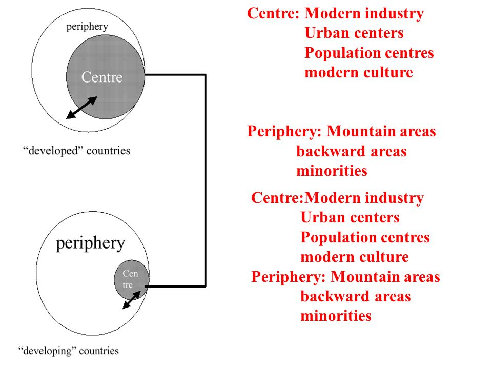 Centre: Modern industry Urban centers Population centres modern culture Periphery: Mountain areas backward areas minorities Centre:Modern industry Urban centers Population centres modern culture Periphery: Mountain areas backward areas minorities