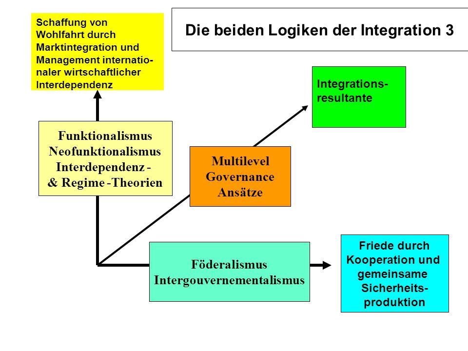Schaffung von Wohlfahrt durch Marktintegration und Management internatio- naler wirtschaftlicher Interdependenz Integrations- resultante Die beiden Lo