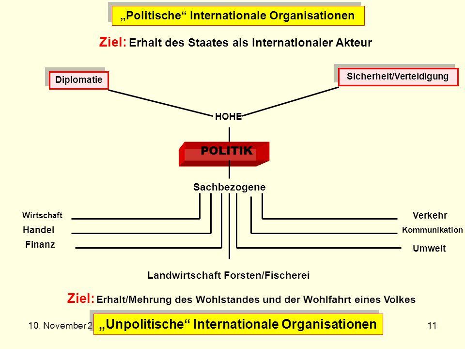10. November 2005Prof. Dr. Dr. h.c Reinhard Meyers11 Politische Internationale Organisationen Unpolitische Internationale Organisationen Ziel: Erhalt