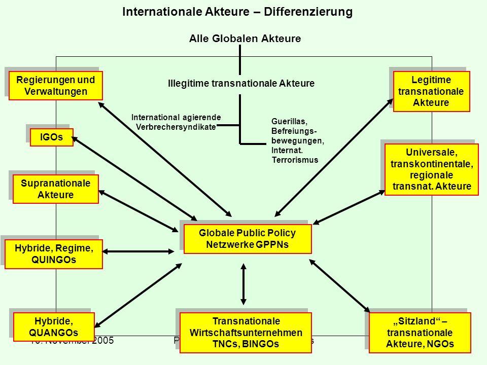 10. November 2005Prof. Dr. Dr. h.c Reinhard Meyers12 Internationale Akteure – Differenzierung Alle Globalen Akteure Illegitime transnationale Akteure