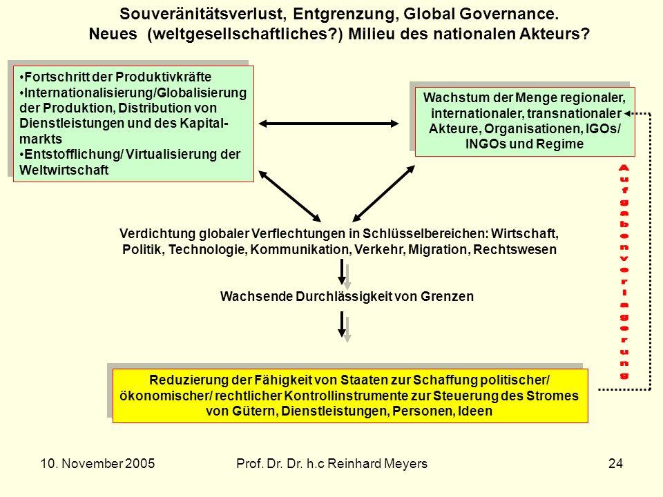 10. November 2005Prof. Dr. Dr. h.c Reinhard Meyers24 Souveränitätsverlust, Entgrenzung, Global Governance. Neues (weltgesellschaftliches?) Milieu des