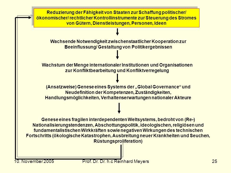 10. November 2005Prof. Dr. Dr. h.c Reinhard Meyers25 Reduzierung der Fähigkeit von Staaten zur Schaffung politischer/ ökonomischer/ rechtlicher Kontro