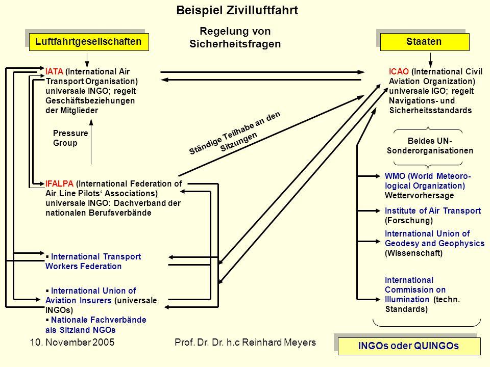 10. November 2005Prof. Dr. Dr. h.c Reinhard Meyers31 Beispiel Zivilluftfahrt Regelung von Sicherheitsfragen Luftfahrtgesellschaften Staaten IATA (Inte