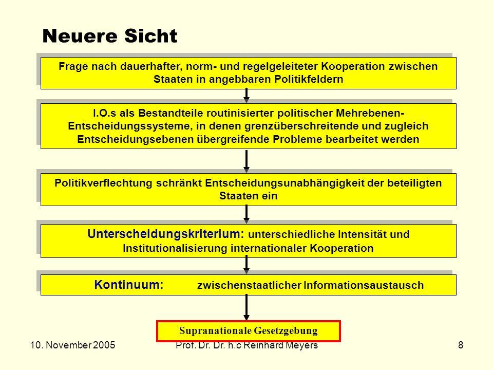 10. November 2005Prof. Dr. Dr. h.c Reinhard Meyers8 Neuere Sicht Frage nach dauerhafter, norm- und regelgeleiteter Kooperation zwischen Staaten in ang