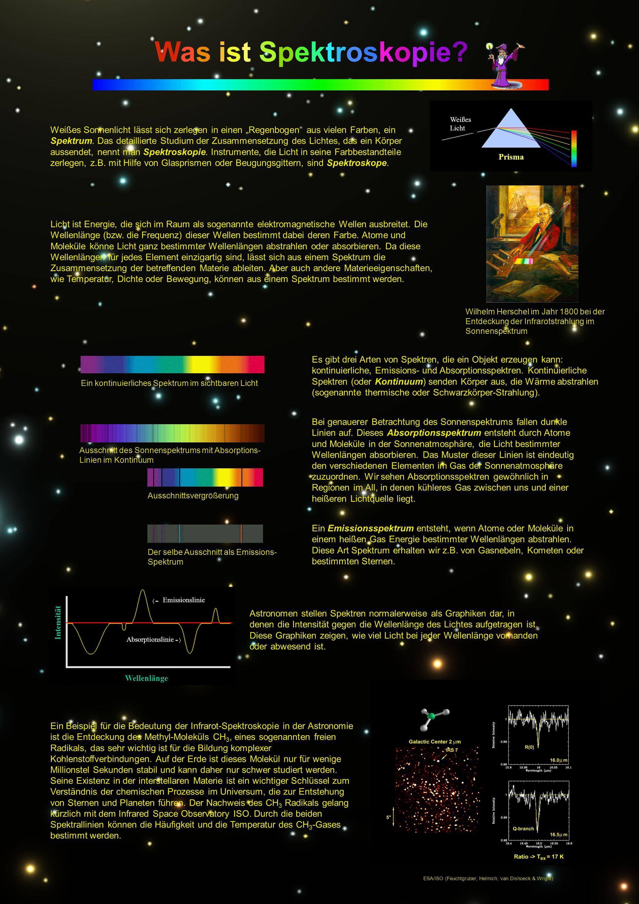 Weißes Sonnenlicht lässt sich zerlegen in einen Regenbogen aus vielen Farben, ein Spektrum. Das detaillierte Studium der Zusammensetzung des Lichtes,
