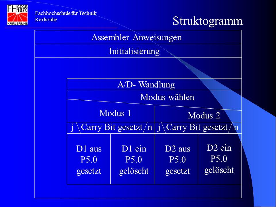 Fachhochschule für Technik Karlsruhe Struktogramm Assembler Anweisungen Initialisierung A/D- Wandlung Modus wählen Modus 1 Modus 2 Carry Bit gesetzt jnnj D1 aus P5.0 gesetzt D1 ein P5.0 gelöscht D2 aus P5.0 gesetzt D2 ein P5.0 gelöscht