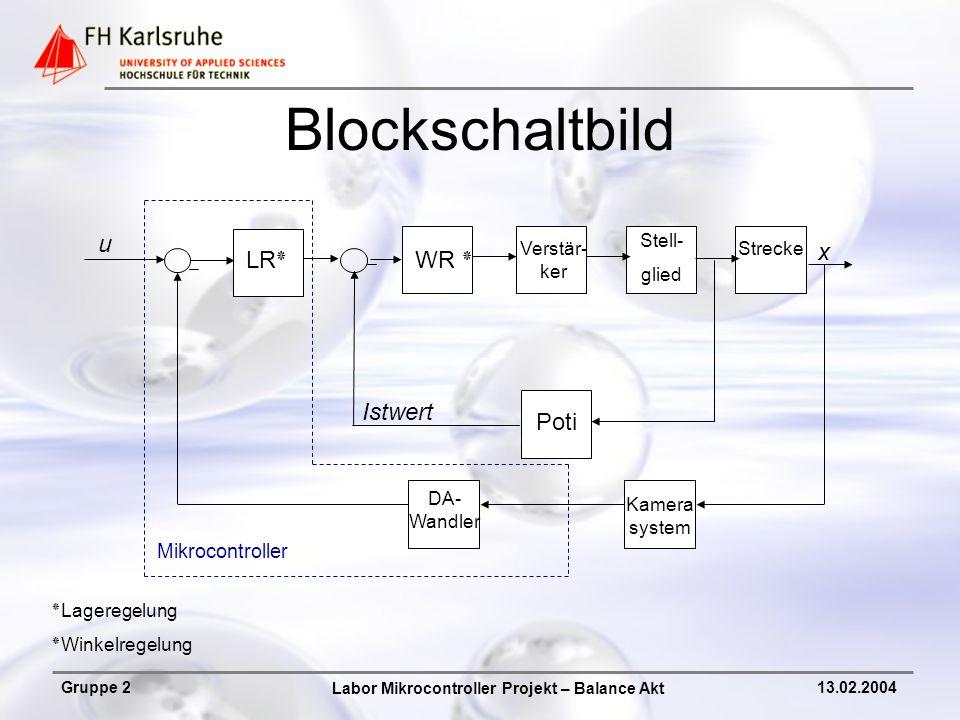 Labor Mikrocontroller Projekt – Balance Akt Gruppe 213.02.2004 Blockschaltbild LR٭WR ٭ Verstär- ker Stell- glied Strecke Kamera system DA- Wandler Poti u x Istwert ٭Lageregelung ٭Winkelregelung Mikrocontroller