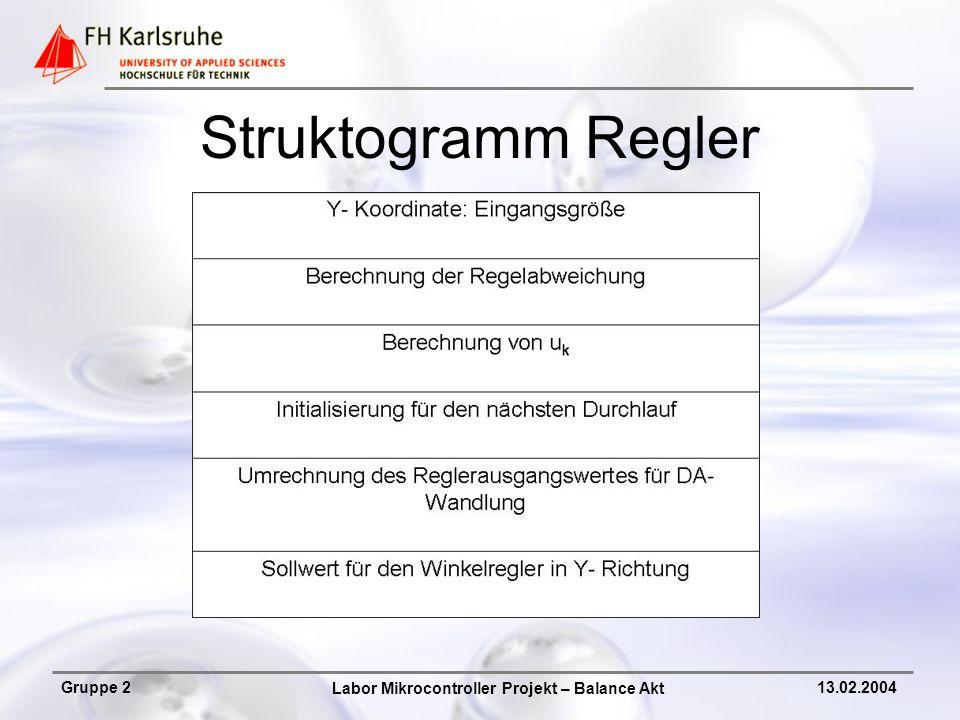 Labor Mikrocontroller Projekt – Balance Akt Gruppe 213.02.2004 Struktogramm Regler