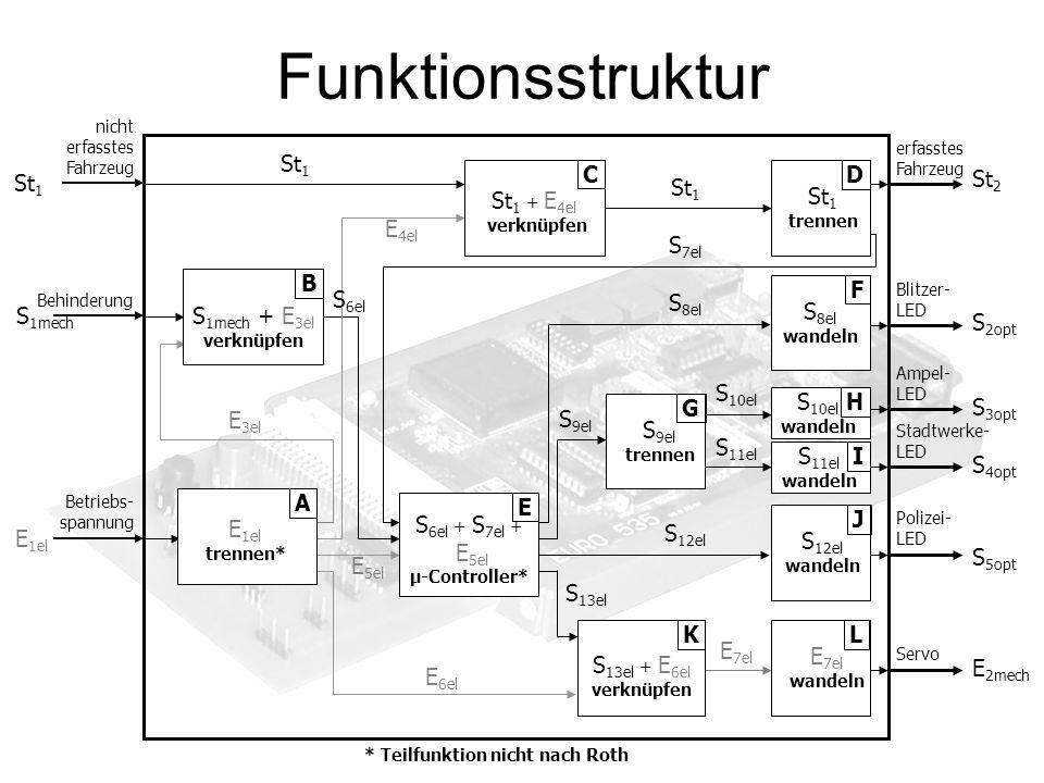 Funktionsstruktur S 4opt Stadtwerke- LED E 3el E 5el E 6el * Teilfunktion nicht nach Roth E 4el E 1el Betriebs- spannung St 1 nicht erfasstes Fahrzeug