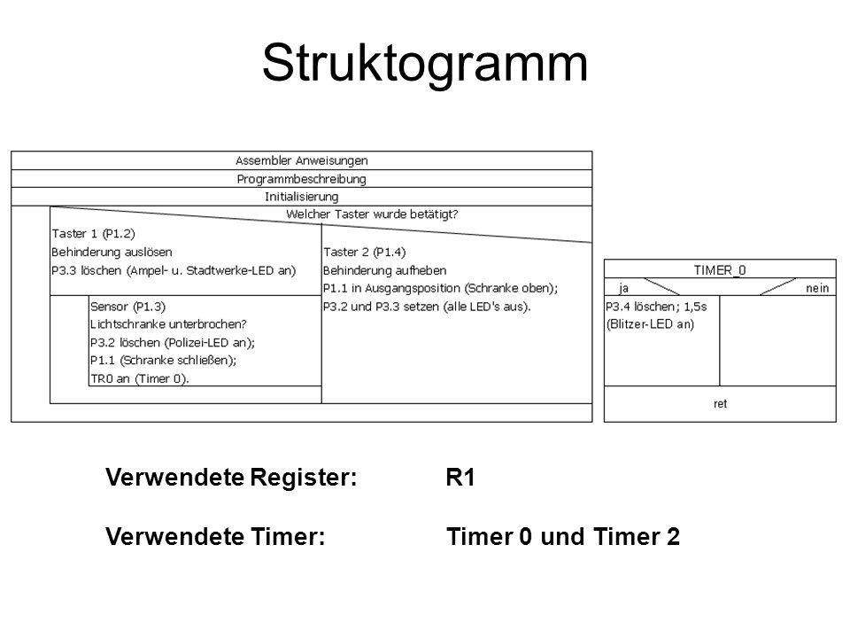 Struktogramm Verwendete Register:R1 Verwendete Timer:Timer 0 und Timer 2