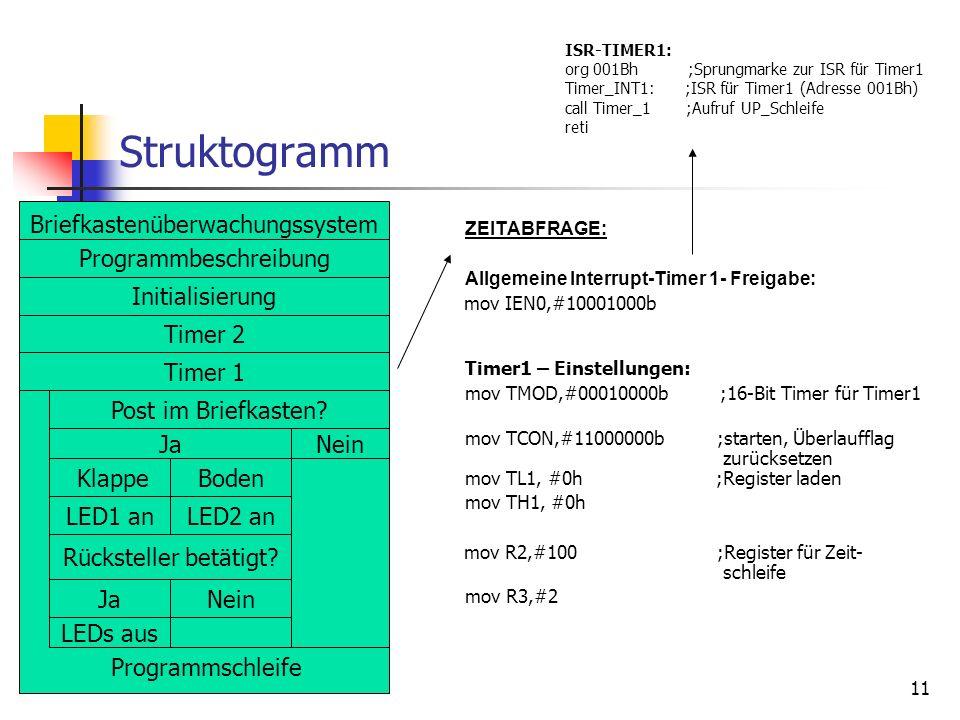 11 Struktogramm ZEITABFRAGE: Allgemeine Interrupt-Timer 1- Freigabe: mov IEN0,#10001000b Timer1 – Einstellungen: mov TMOD,#00010000b ;16-Bit Timer für