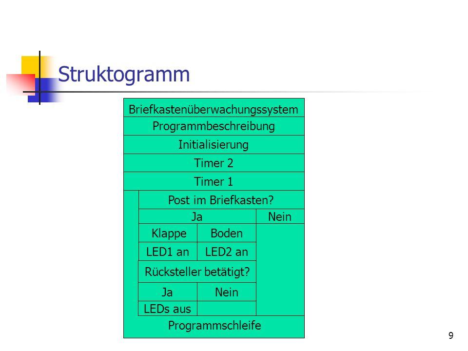 9 Struktogramm Briefkastenüberwachungssystem Programmbeschreibung Initialisierung Timer 2 Timer 1 Post im Briefkasten? JaNein KlappeBoden LED1 anLED2