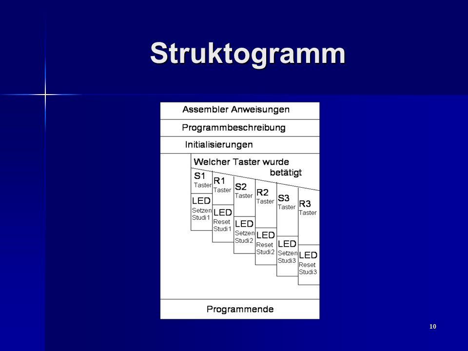 10 Struktogramm
