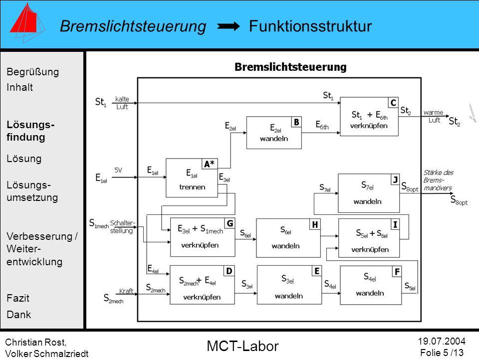Christian Rost, Volker Schmalzriedt Bremslichtsteuerung 19.07.2004 Folie 5 /13 MCT-Labor Funktionsstruktur Begrüßung Inhalt Lösung Verbesserung / Weiter- entwicklung Fazit Dank Lösungs- findung Lösungs- umsetzung