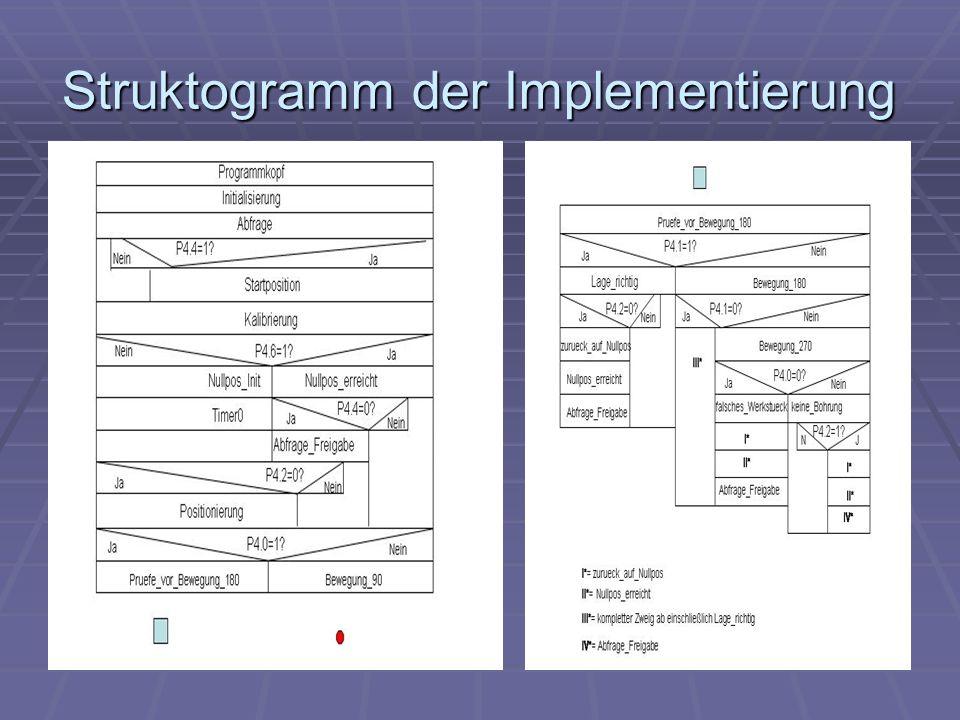 Struktogramm der Implementierung
