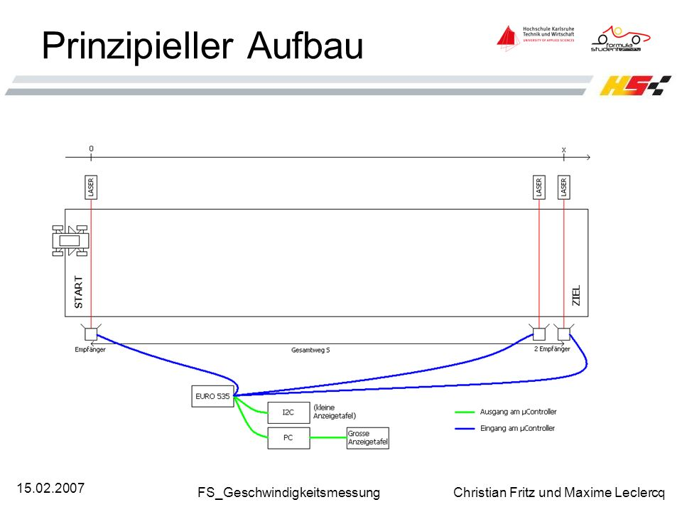 FS_Geschwindigkeitsmessung Christian Fritz und Maxime Leclercq 15.02.2007 Prinzipieller Aufbau