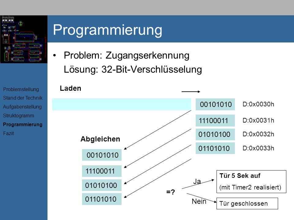 Programmierung Problem: Zugangserkennung Lösung: 32-Bit-Verschlüsselung 01101010010101001110001100101010 Laden 011010100101010011100011001010011010100