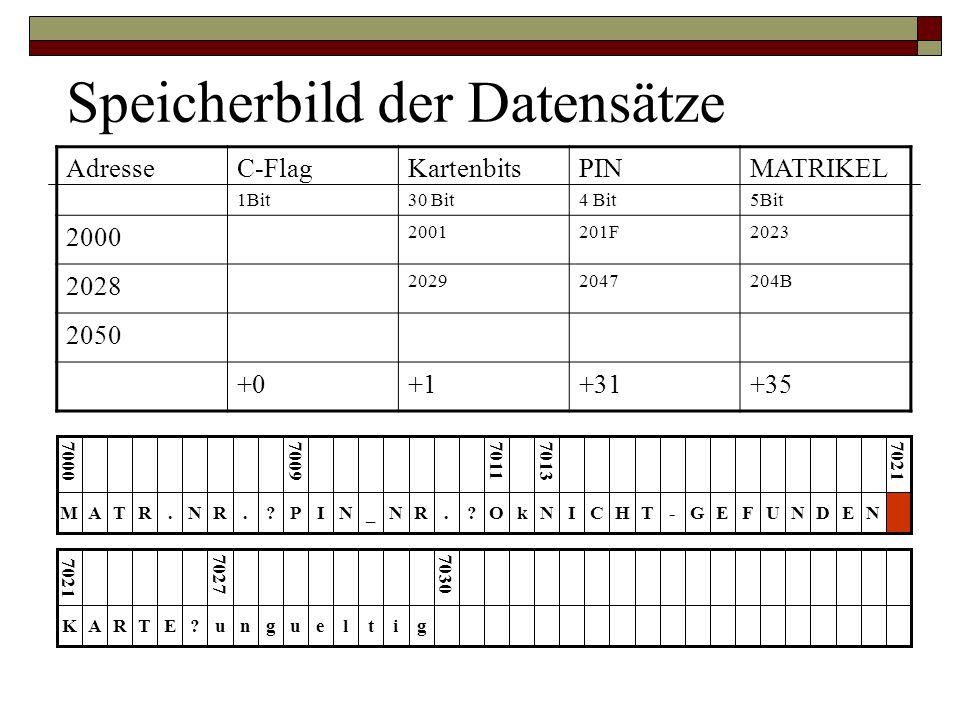 AdresseC-Flag 1Bit Kartenbits 30 Bit PIN 4 Bit MATRIKEL 5Bit 2000 2001201F2023 2028 20292047204B 2050 +0+1+31+35 Speicherbild der Datensätze