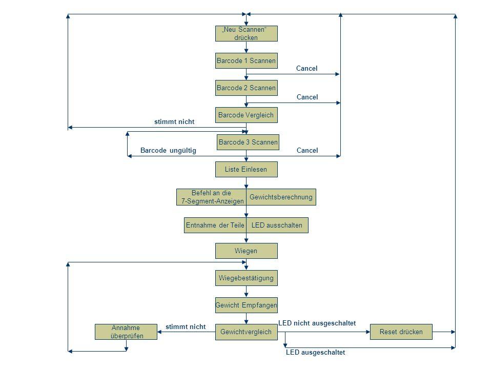 Barcode 3 Scannen Barcode Vergleich Liste Einlesen Wiegen Befehl an die 7-Segment-Anzeigen Entnahme der Teile Wiegebestätigung Gewicht Empfangen Gewic