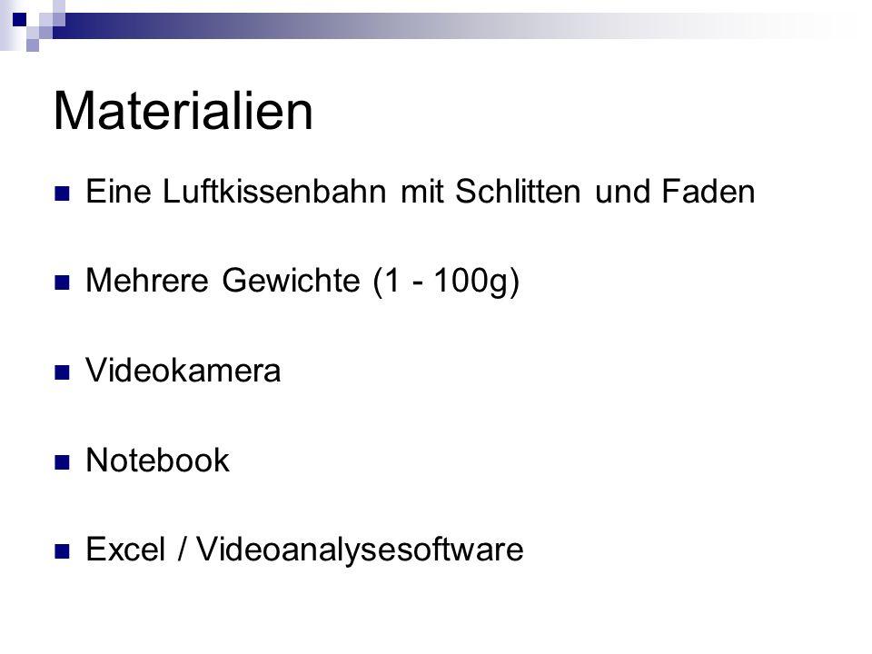 Materialien Eine Luftkissenbahn mit Schlitten und Faden Mehrere Gewichte (1 - 100g) Videokamera Notebook Excel / Videoanalysesoftware