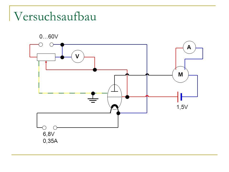 Versuchsaufbau V A M 6,8V 0,35A 1,5V 0…60V