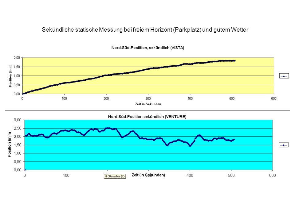 Sekündliche statische Messung bei freiem Horizont (Parkplatz) und gutem Wetter