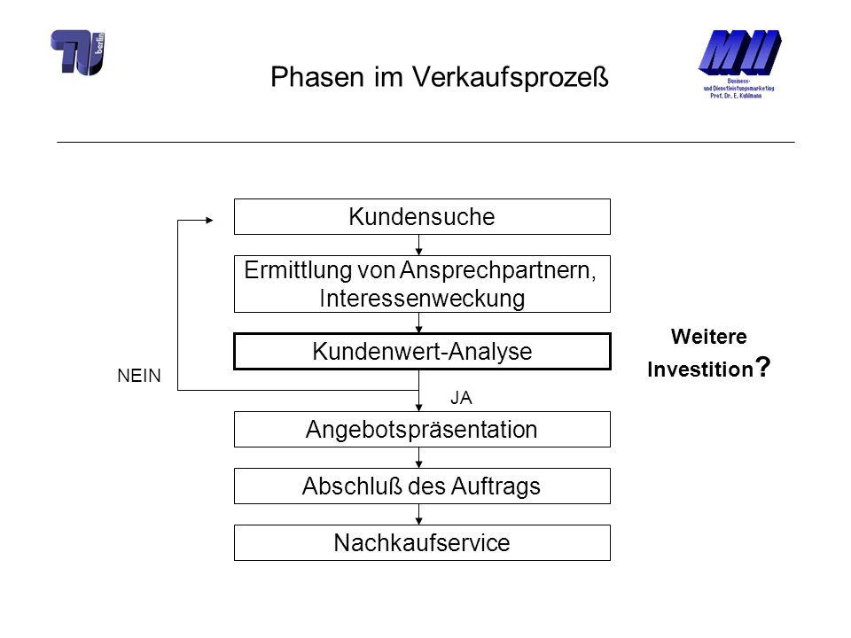 Phasen im Verkaufsprozeß Kundensuche Ermittlung von Ansprechpartnern, Interessenweckung Kundenwert-Analyse Angebotspräsentation Weitere Investition ?
