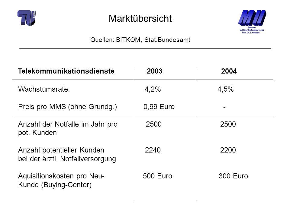 Marktübersicht Quellen: BITKOM, Stat.Bundesamt Telekommunikationsdienste 2003 2004 Wachstumsrate: 4,2% 4,5% Preis pro MMS (ohne Grundg.) 0,99 Euro - A