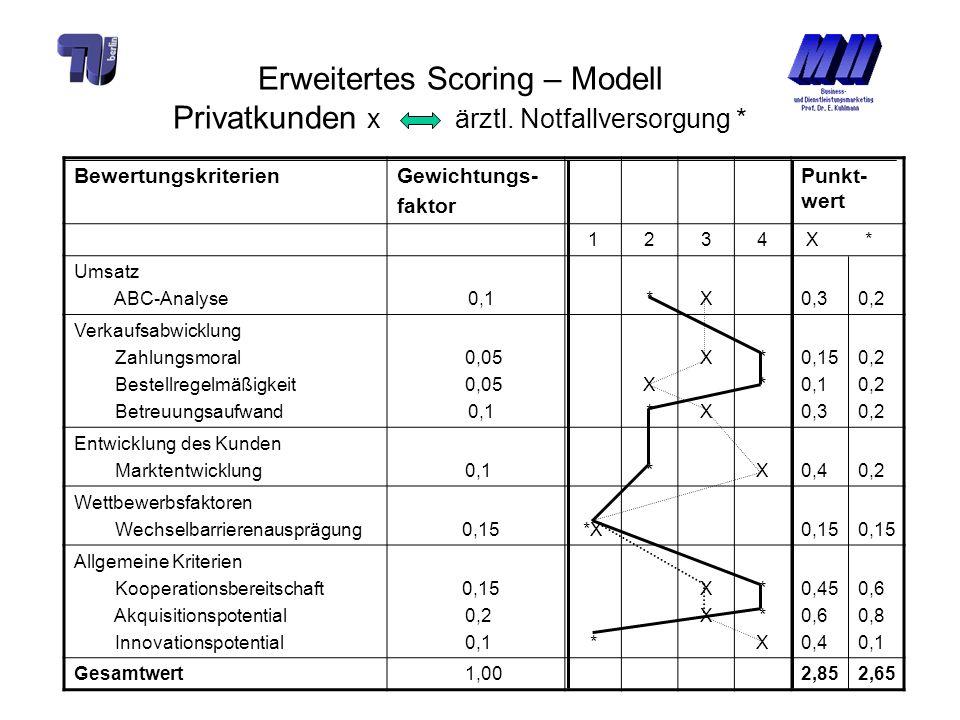 Erweitertes Scoring – Modell Privatkunden x ärztl. Notfallversorgung * BewertungskriterienGewichtungs- faktor Punkt- wert 1234 X * Umsatz ABC-Analyse