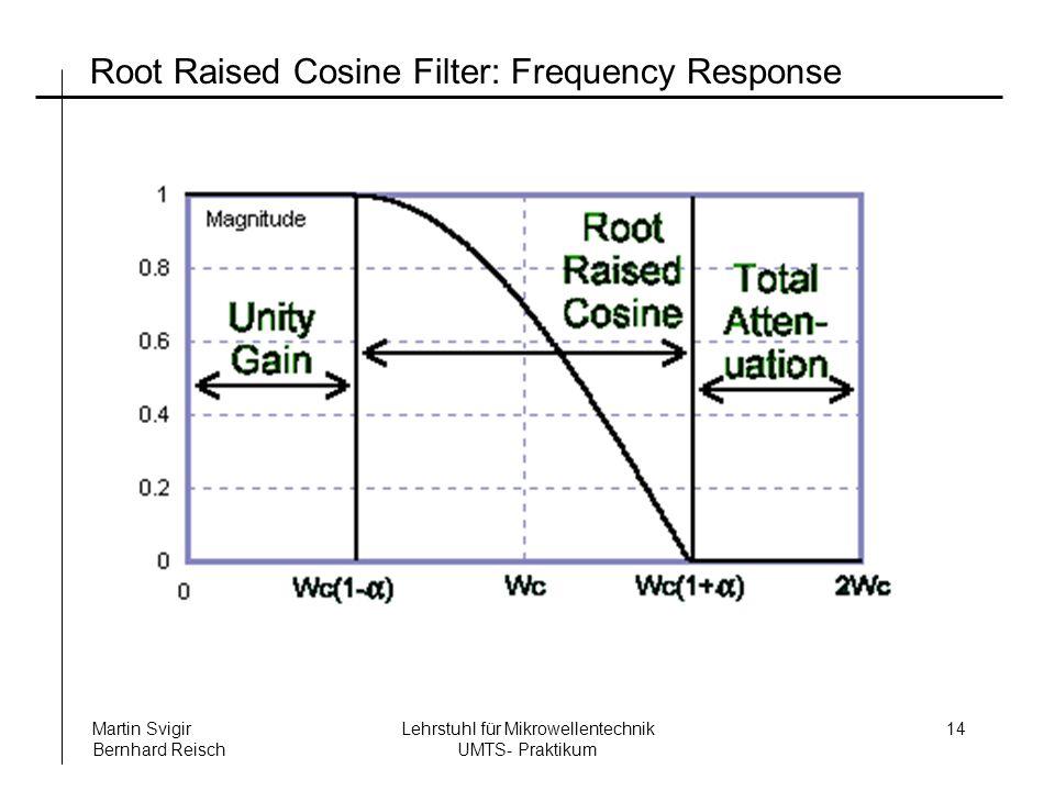 Lehrstuhl für Mikrowellentechnik UMTS- Praktikum Martin Svigir Bernhard Reisch 14 Root Raised Cosine Filter: Frequency Response