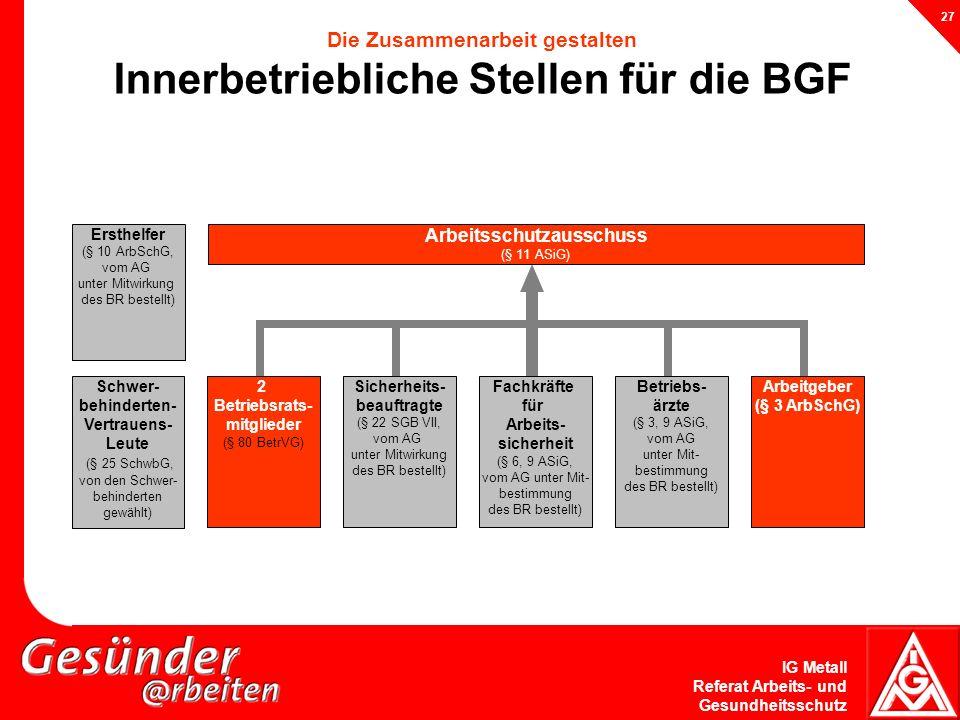 IG Metall Referat Arbeits- und Gesundheitsschutz 27 Die Zusammenarbeit gestalten Innerbetriebliche Stellen für die BGF Schwer- behinderten- Vertrauens
