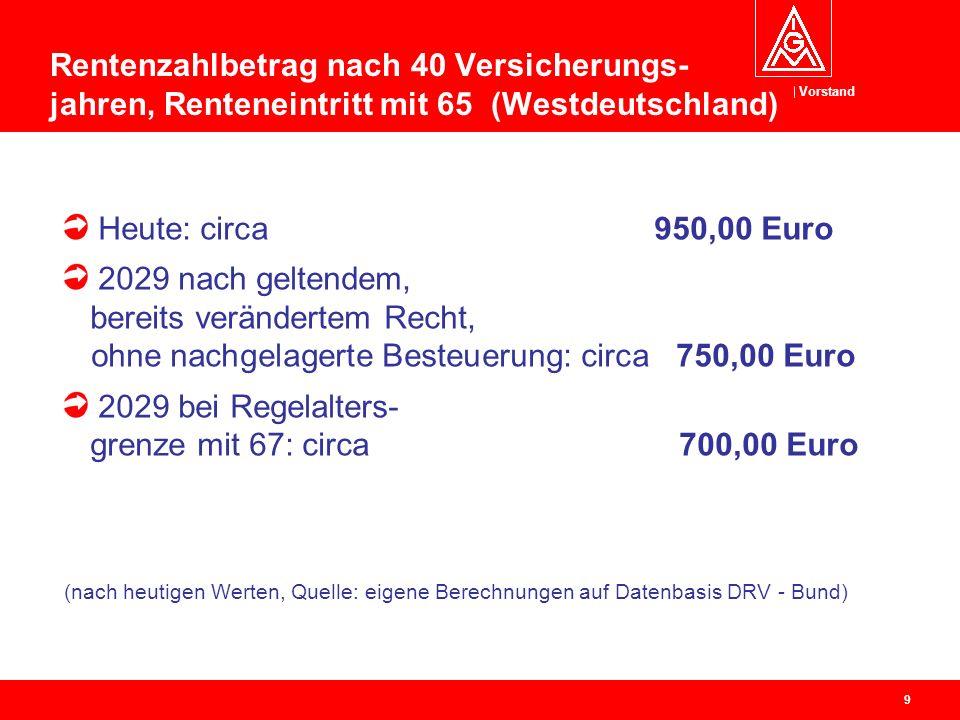 Vorstand 9 Rentenzahlbetrag nach 40 Versicherungs- jahren, Renteneintritt mit 65 (Westdeutschland) Heute: circa 950,00 Euro 2029 nach geltendem, bereits verändertem Recht, ohne nachgelagerte Besteuerung: circa 750,00 Euro 2029 bei Regelalters- grenze mit 67: circa 700,00 Euro (nach heutigen Werten, Quelle: eigene Berechnungen auf Datenbasis DRV - Bund)