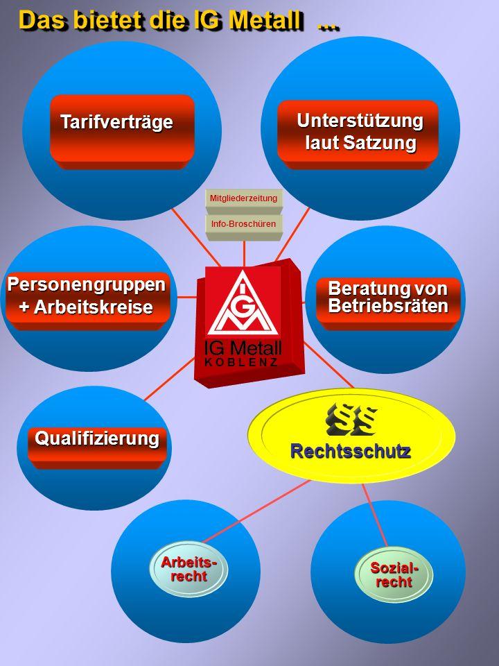 K O B L E N Z _______________________________________________________________ _ IG Metall Koblenz ist das regionale gewerkschaftliche Kompetenzzentrum