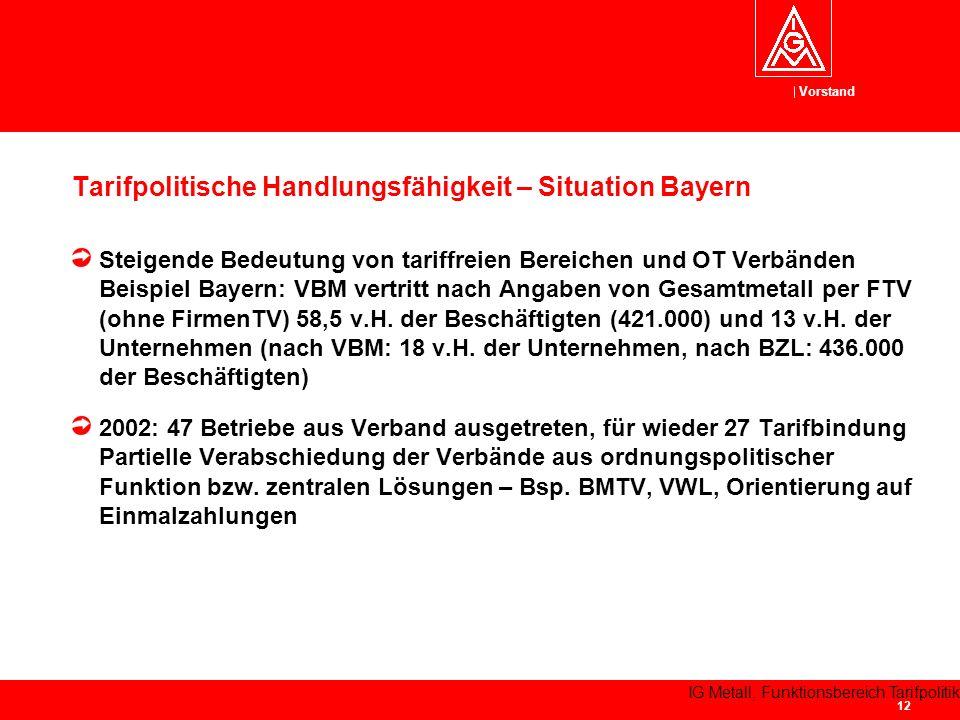 Vorstand IG Metall, Funktionsbereich Tarifpolitik 12 Tarifpolitische Handlungsfähigkeit – Situation Bayern Steigende Bedeutung von tariffreien Bereichen und OT Verbänden Beispiel Bayern: VBM vertritt nach Angaben von Gesamtmetall per FTV (ohne FirmenTV) 58,5 v.H.