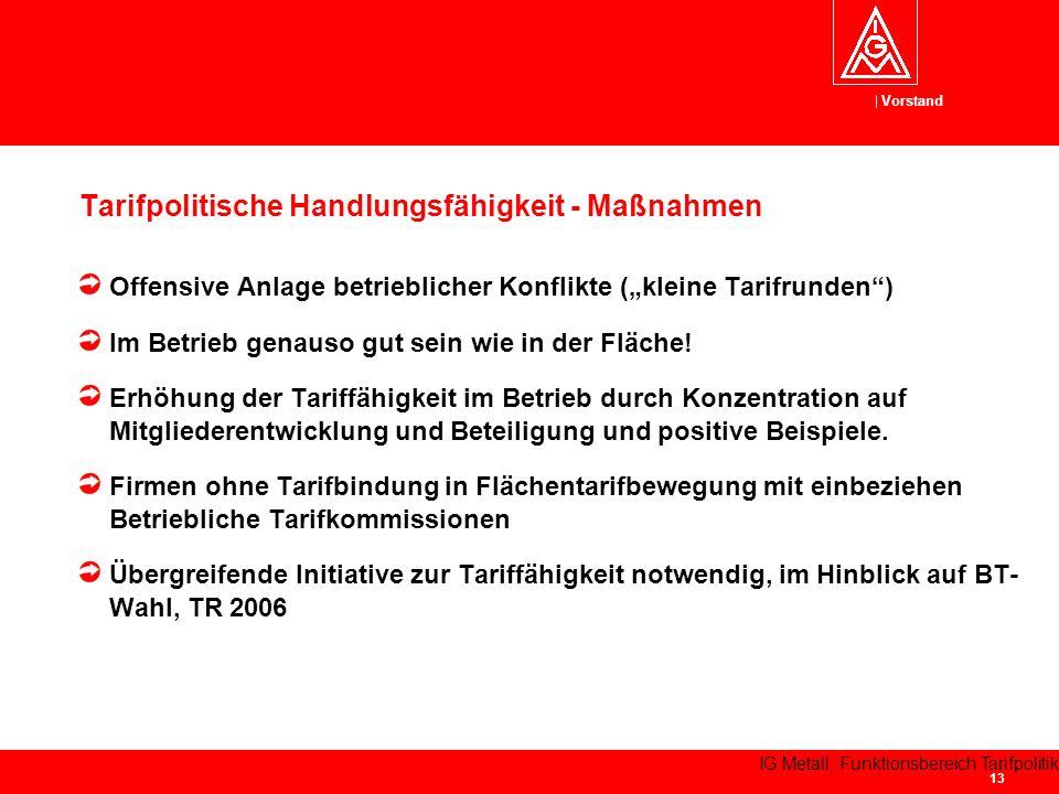 Vorstand IG Metall, Funktionsbereich Tarifpolitik 13 Tarifpolitische Handlungsfähigkeit - Maßnahmen Offensive Anlage betrieblicher Konflikte (kleine Tarifrunden) Im Betrieb genauso gut sein wie in der Fläche.