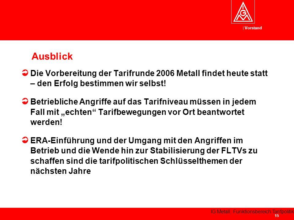 Vorstand IG Metall, Funktionsbereich Tarifpolitik 15 Die Vorbereitung der Tarifrunde 2006 Metall findet heute statt – den Erfolg bestimmen wir selbst.