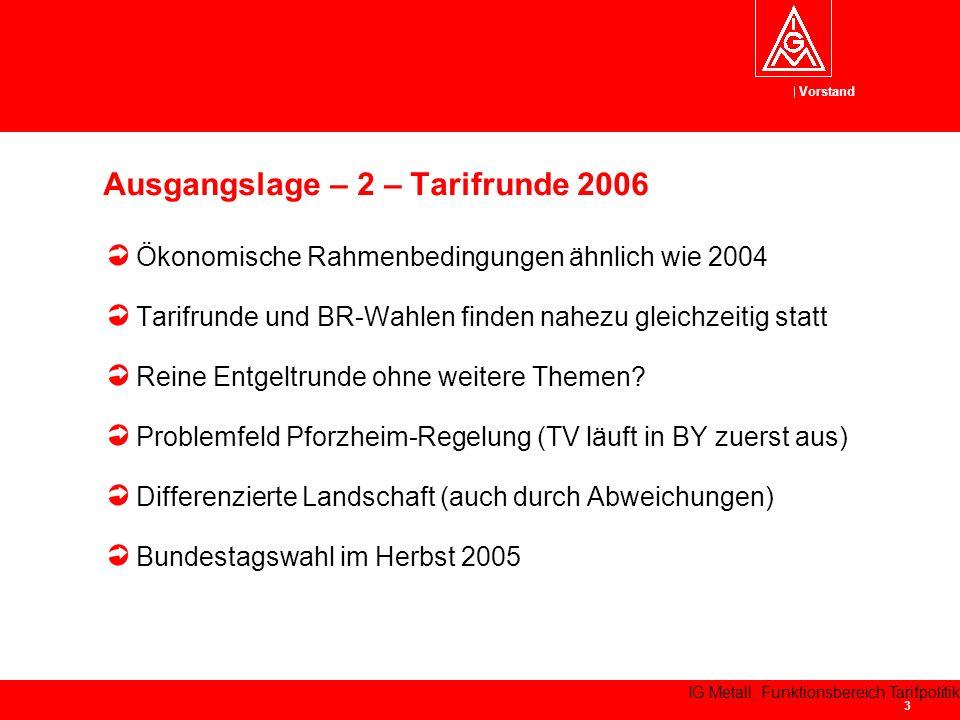 Vorstand IG Metall, Funktionsbereich Tarifpolitik 3 Ökonomische Rahmenbedingungen ähnlich wie 2004 Tarifrunde und BR-Wahlen finden nahezu gleichzeitig statt Reine Entgeltrunde ohne weitere Themen.