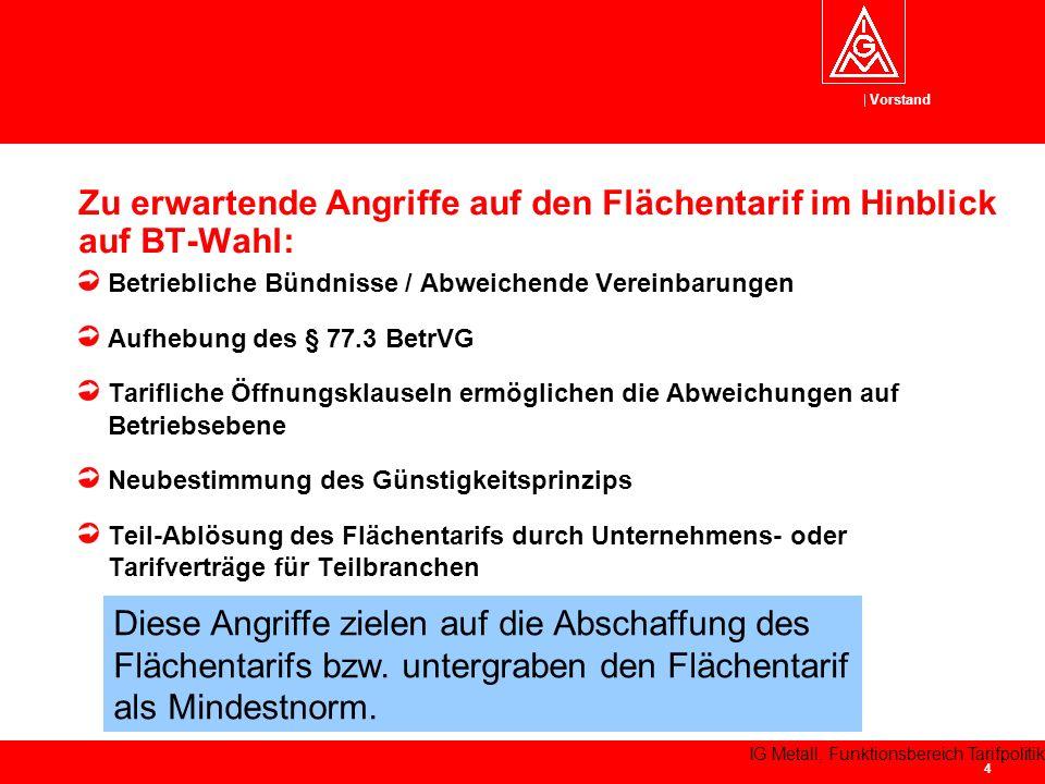 Vorstand IG Metall, Funktionsbereich Tarifpolitik 5 Trotz guter Abschlüsse der Vergangenheit keine erkennbare Weitergabe an die Beschäftigten – Lohndrift.