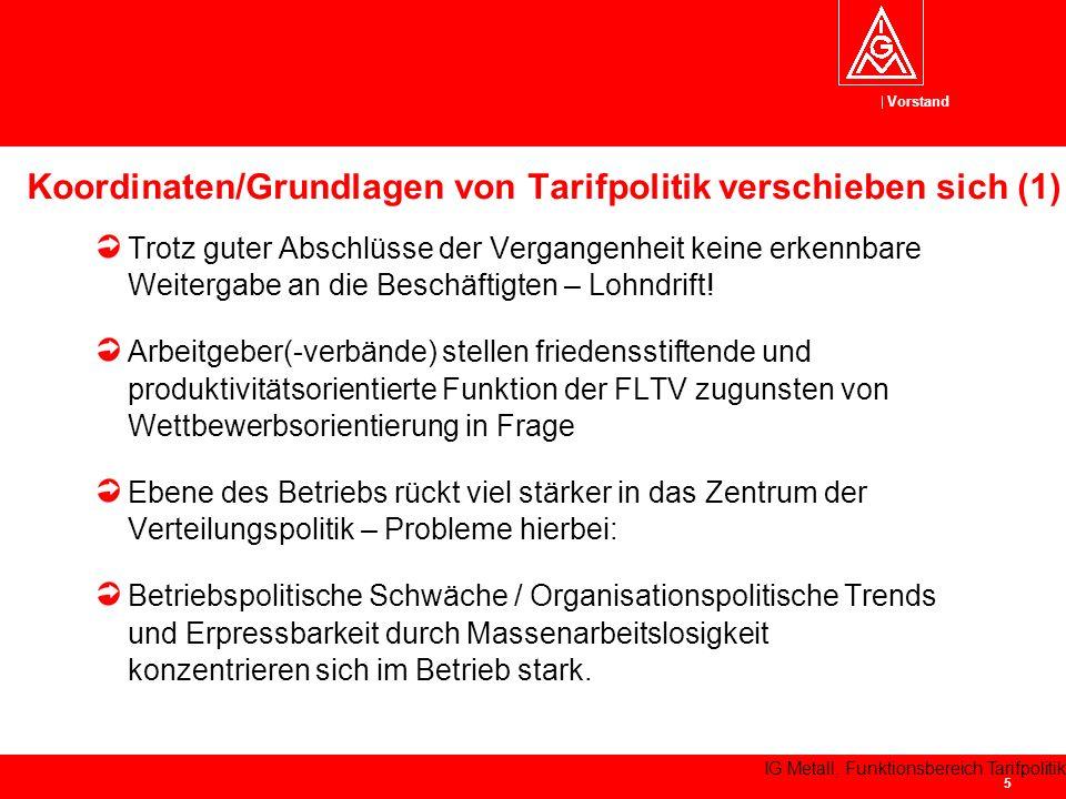 Vorstand IG Metall, Funktionsbereich Tarifpolitik 6 Tarif- und Effektiveinkommen (1992/2004)