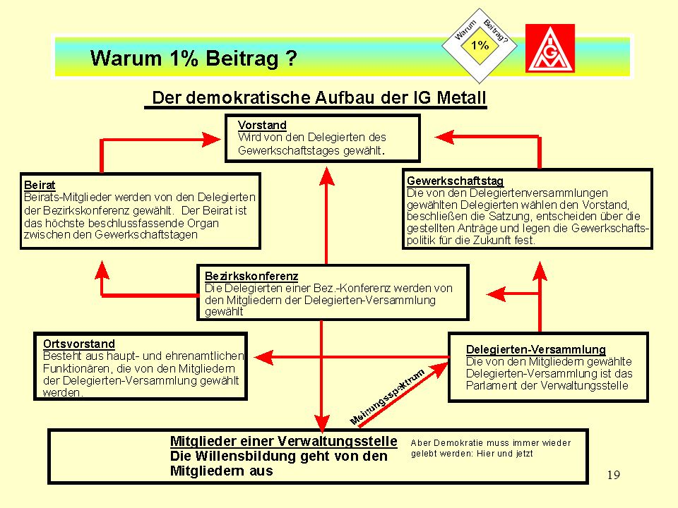 19 Der demokratische Aufbau der IG Metall