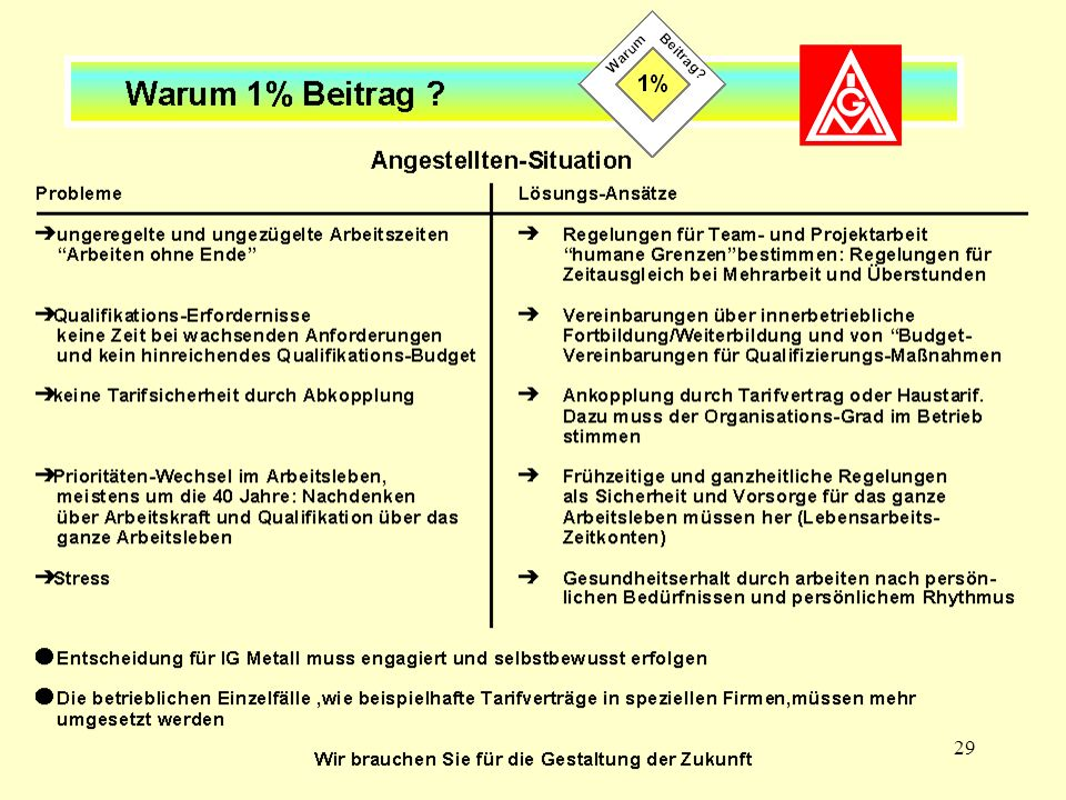 29 Angestellten-Situation (I)