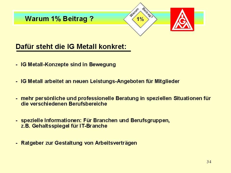 34 Dafür steht die IG Metall konkret (I)