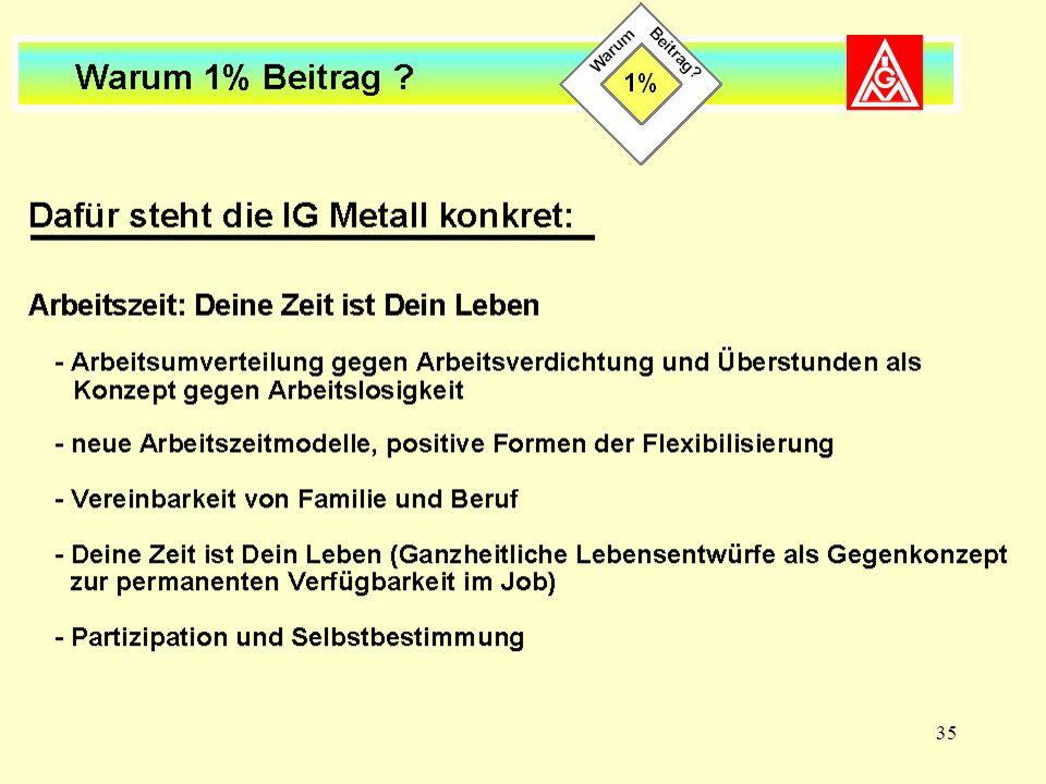 35 Dafür steht die IG Metall konkret (II)