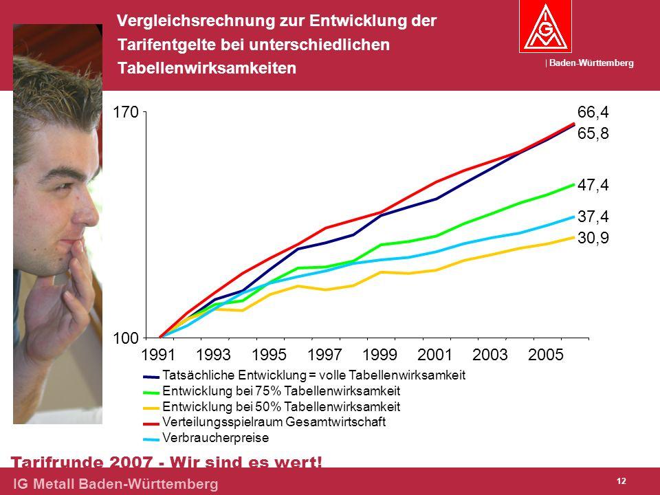 Baden-Württemberg Tarifrunde 2007 - Wir sind es wert! IG Metall Baden-Württemberg 12 Vergleichsrechnung zur Entwicklung der Tarifentgelte bei untersch