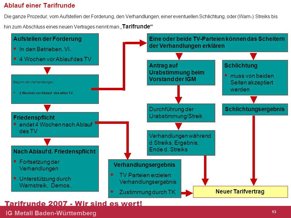 Baden-Württemberg Tarifrunde 2007 - Wir sind es wert! IG Metall Baden-Württemberg 13 Aufstellen der Forderung In den Betrieben, Vl.. 4 Wochen vor Abla