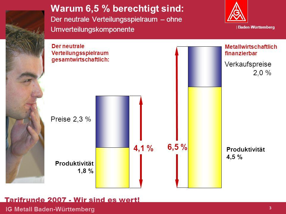 Baden-Württemberg Tarifrunde 2007 - Wir sind es wert! IG Metall Baden-Württemberg 3 Warum 6,5 % berechtigt sind: Der neutrale Verteilungsspielraum – o