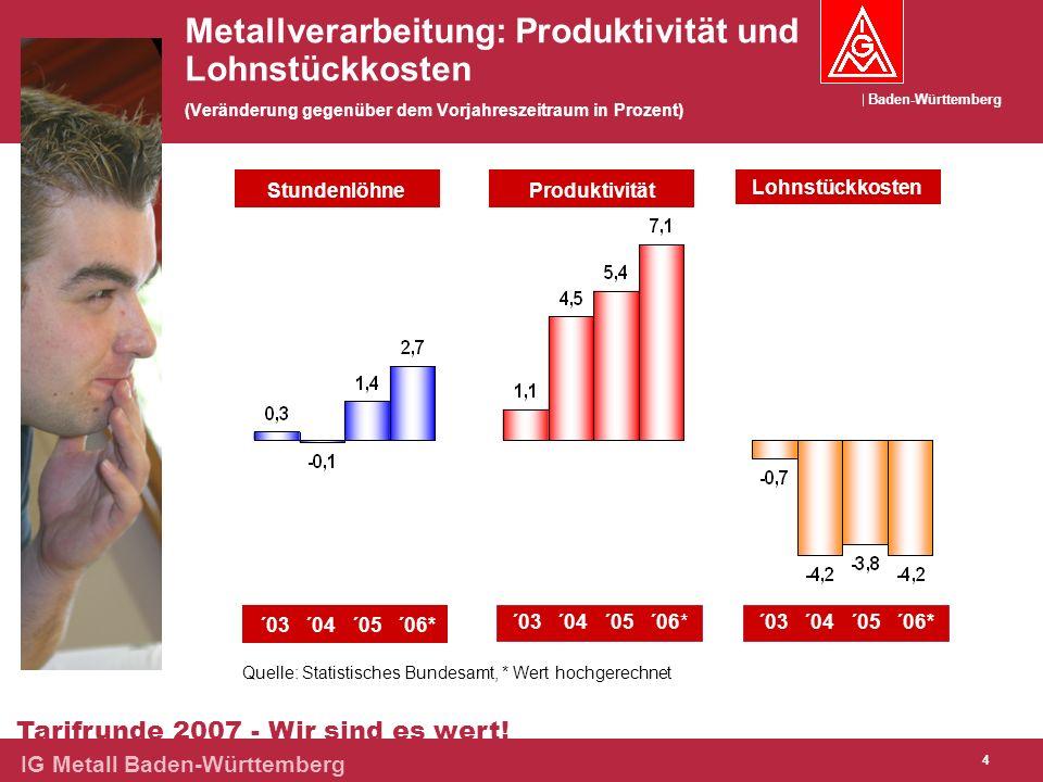 Baden-Württemberg Tarifrunde 2007 - Wir sind es wert! IG Metall Baden-Württemberg 4 Metallverarbeitung: Produktivität und Lohnstückkosten (Veränderung